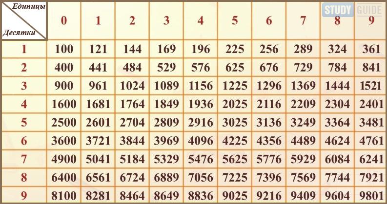 2 таблица 9 квадратов до